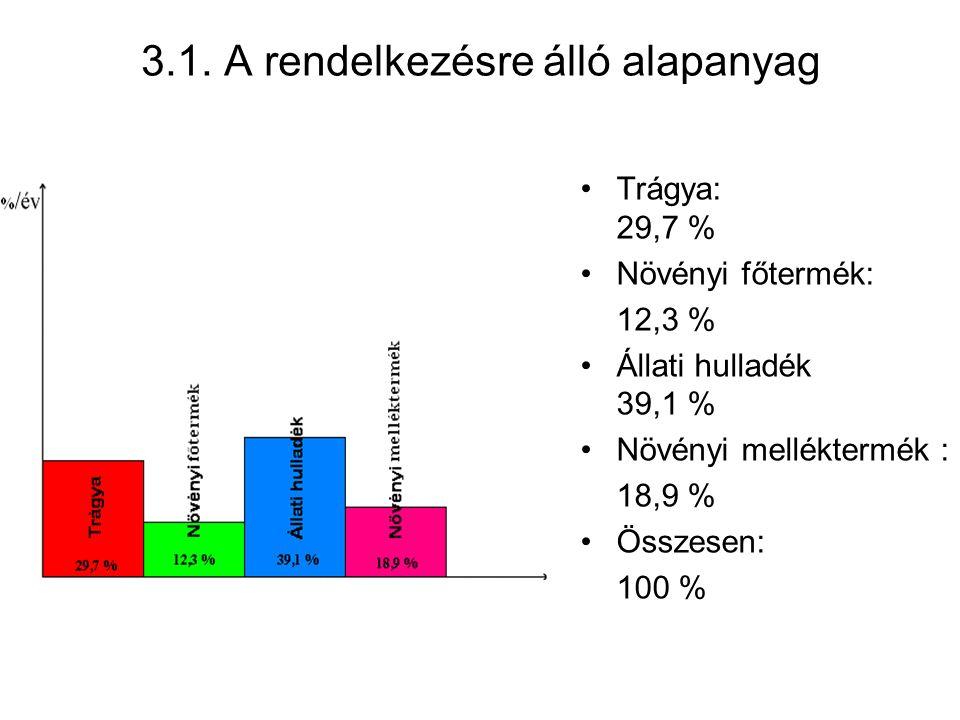 3.1. A rendelkezésre álló alapanyag Trágya: 29,7 % Növényi főtermék: 12,3 % Állati hulladék 39,1 % Növényi melléktermék : 18,9 % Összesen: 100 %