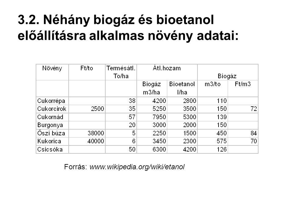 3.2. Néhány biogáz és bioetanol előállításra alkalmas növény adatai: Forrás: www.wikipedia.org/wiki/etanol