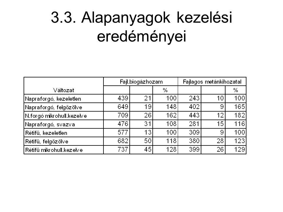 3.3. Alapanyagok kezelési eredéményei
