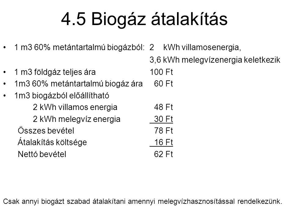 4.5 Biogáz átalakítás 1 m3 60% metántartalmú biogázból:2 kWh villamosenergia, 3,6 kWh melegvízenergia keletkezik 1 m3 földgáz teljes ára100 Ft 1m3 60% metántartalmú biogáz ára 60 Ft 1m3 biogázból előállítható 2 kWh villamos energia 48 Ft 2 kWh melegvíz energia 30 Ft Összes bevétel 78 Ft Átalakítás költsége 16 Ft Nettó bevétel 62 Ft Csak annyi biogázt szabad átalakítani amennyi melegvízhasznosítással rendelkezünk.