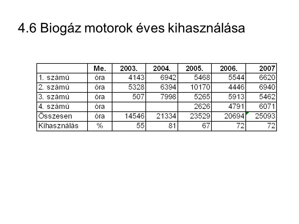 4.6 Biogáz motorok éves kihasználása