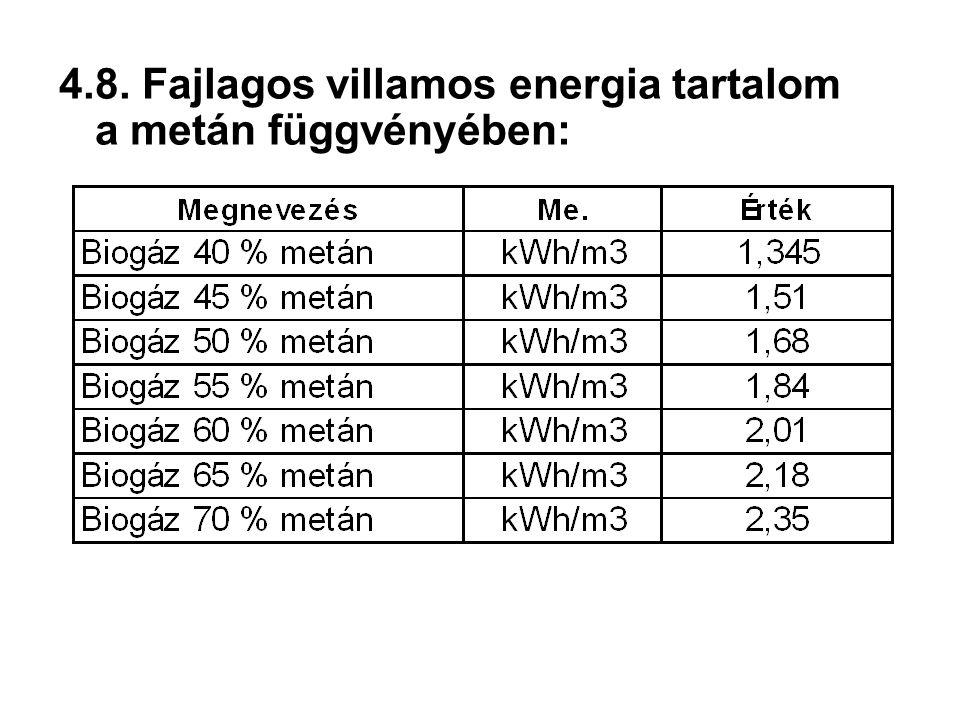 4.8. Fajlagos villamos energia tartalom a metán függvényében: