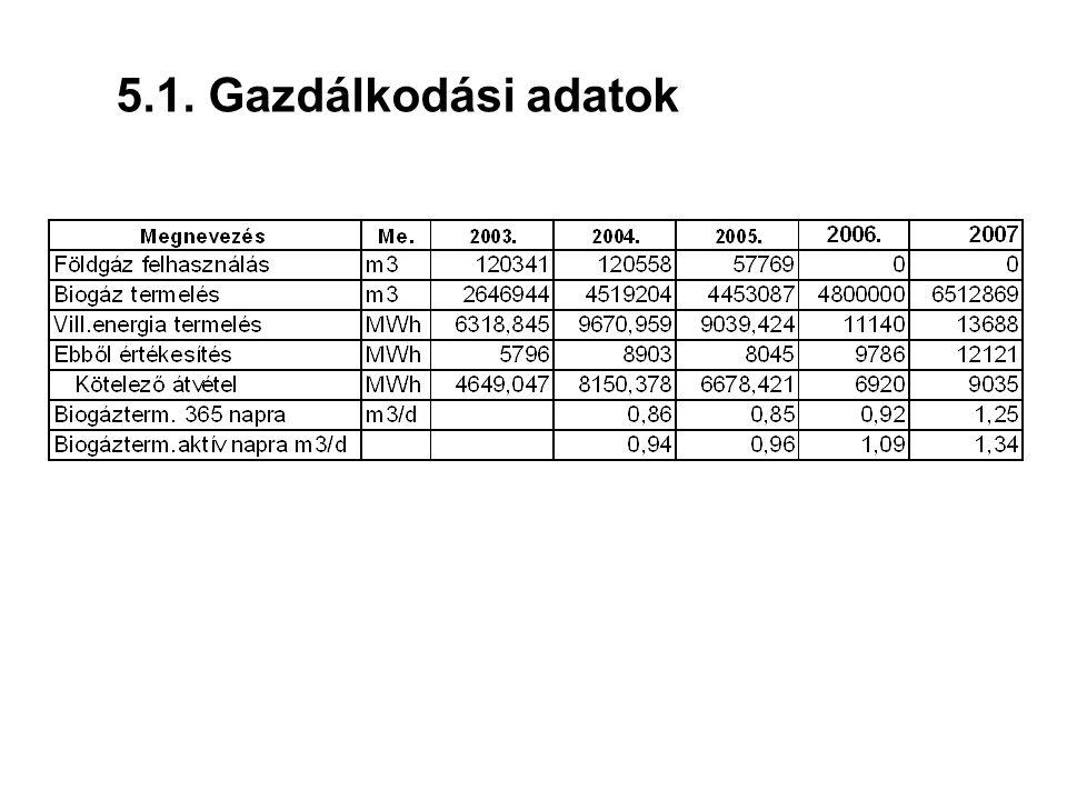 5.1. Gazdálkodási adatok