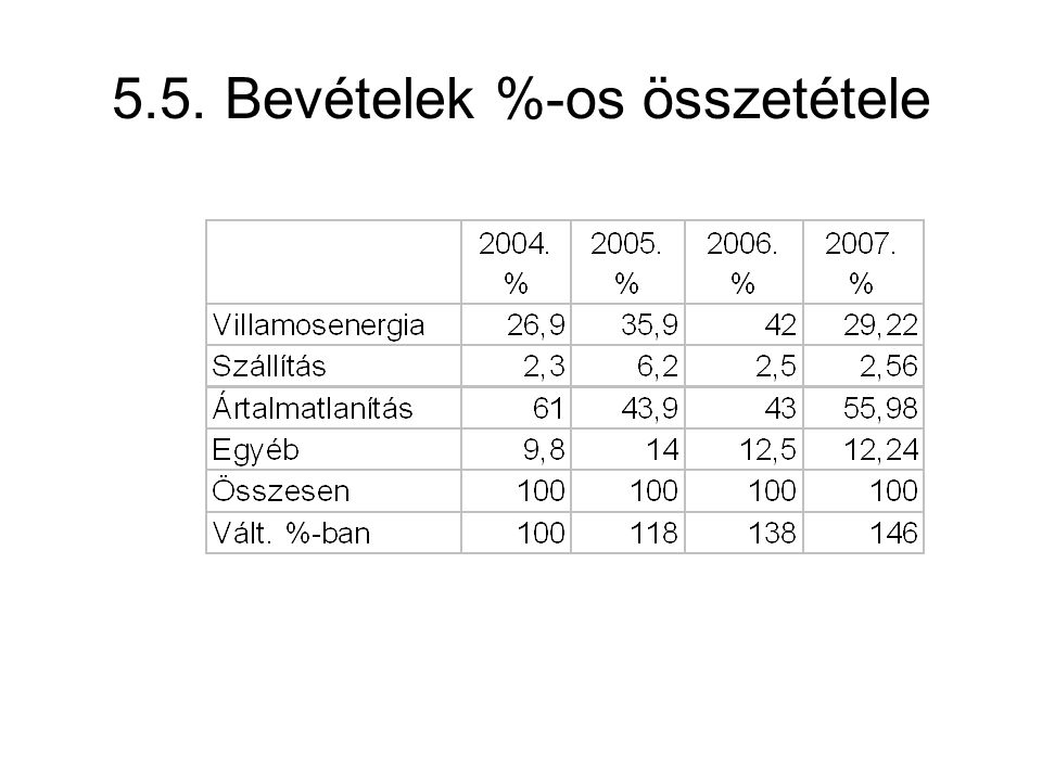 5.5. Bevételek %-os összetétele