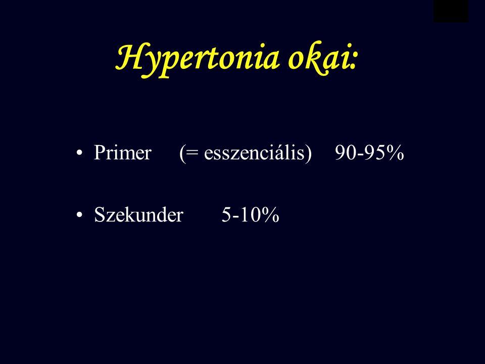 VBWG Hypertonia okai: Primer (= esszenciális) 90-95% Szekunder5-10%