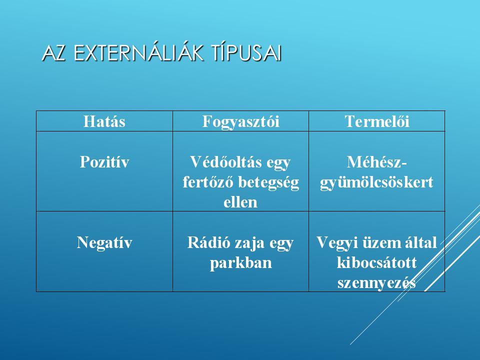 AZ EXTERNÁLIÁK JELLEGZETESSÉGEI Harmadik személy (vagy személyek) jóléti függvényét módosítja (a pozitív növeli, a negatív csökkenti). Nincs ellentéte