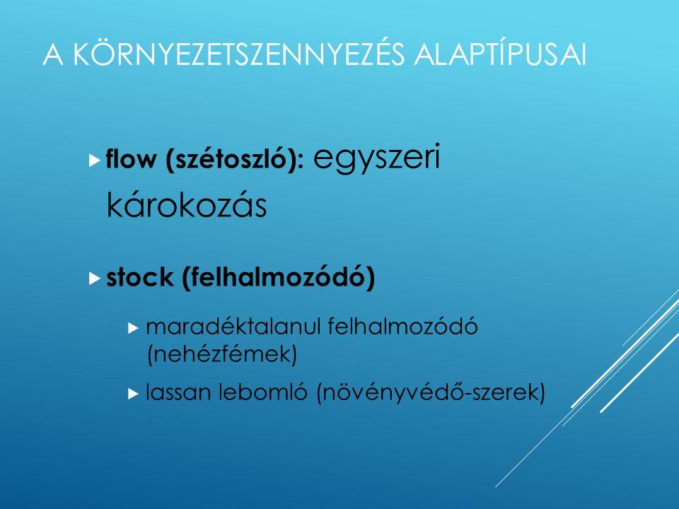 A NEGATÍV EXTERNÁLIÁK TÍPUSAI  technológiai (almos - vízöblítéses állattartás)  pénzügyi (bevásárlóközpont)  közjavakhoz kapcsolódó (nem kimerülő)