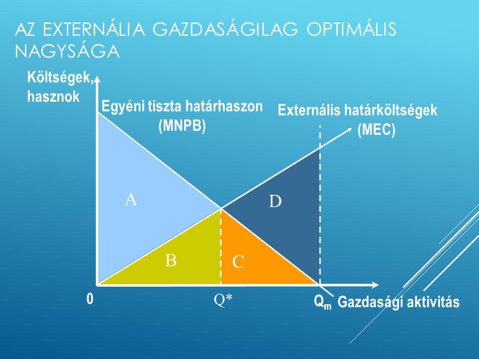 AZ EXTERNÁLIA GAZDASÁGILAG OPTIMÁLIS NAGYSÁGA D Költségek, hasznok Gazdasági aktivitás Externális határköltségek (MEC) QmQm 0 Q* Egyéni tiszta határhaszon (MNPB) MEC: a termelés egy egységgel történő növelése milyen többletkárt idéz elő a környezetben