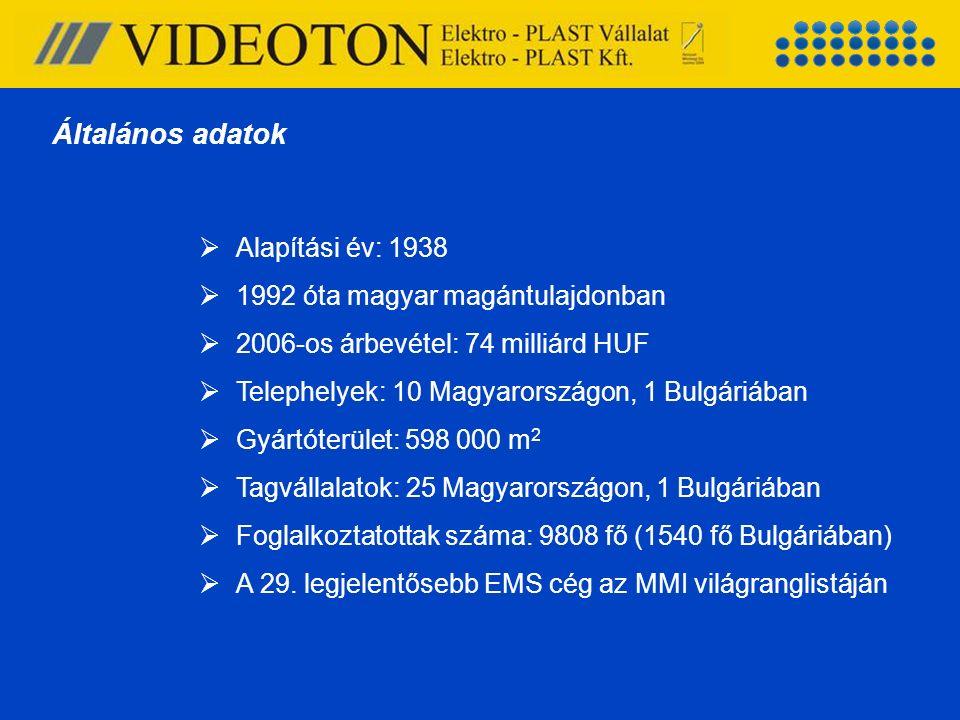  Alapítási év: 1938  1992 óta magyar magántulajdonban  2006-os árbevétel: 74 milliárd HUF  Telephelyek: 10 Magyarországon, 1 Bulgáriában  Gyártót