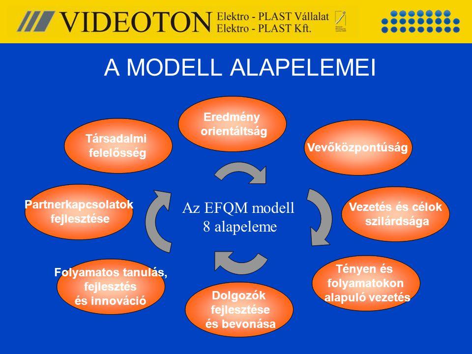 A MODELL ALAPELEMEI Eredmény orientáltság Társadalmi felelősség Partnerkapcsolatok fejlesztése Folyamatos tanulás, fejlesztés és innováció Dolgozók fe