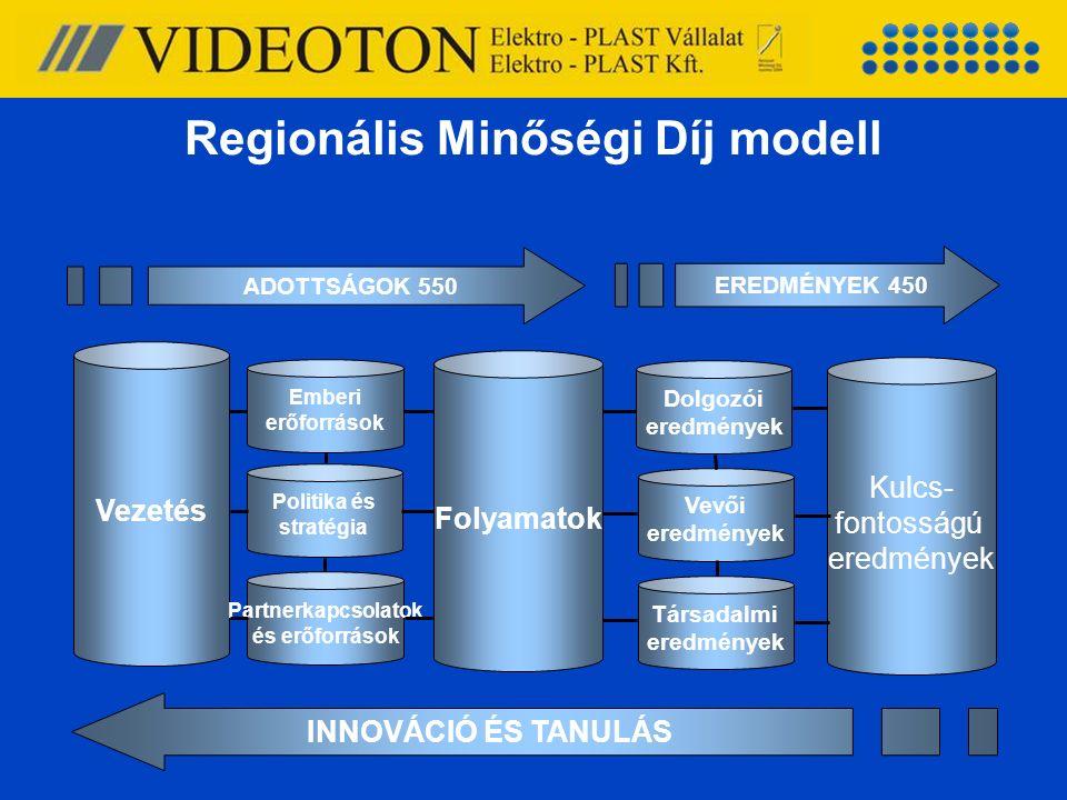 Regionális Minőségi Díj modell ADOTTSÁGOK 550 EREDMÉNYEK 450 INNOVÁCIÓ ÉS TANULÁS Vezetés Folyamatok Kulcs- fontosságú eredmények Emberi erőforrások P