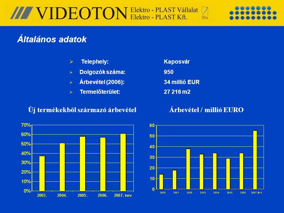 Árbevétel / millió EURO  Telephely:Kaposvár  Dolgozók száma:950  Árbevétel (2006): 34 millió EUR  Termelőterület:27 216 m2 Új termékekből származó