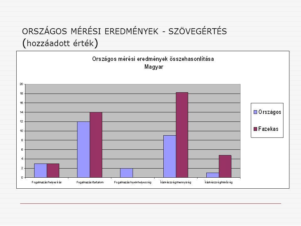 ORSZÁGOS MÉRÉSI EREDMÉNYEK - SZÖVEGÉRTÉS ( hozzáadott érték )