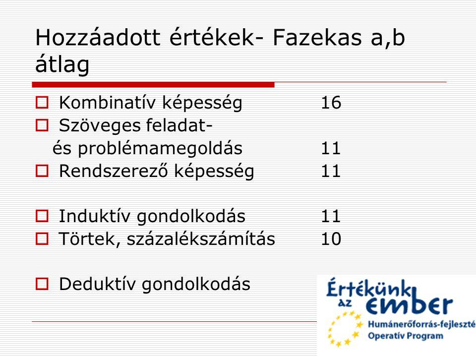 Hozzáadott értékek- Fazekas a,b átlag  Kombinatív képesség 16  Szöveges feladat- és problémamegoldás 11  Rendszerező képesség 11  Induktív gondolk