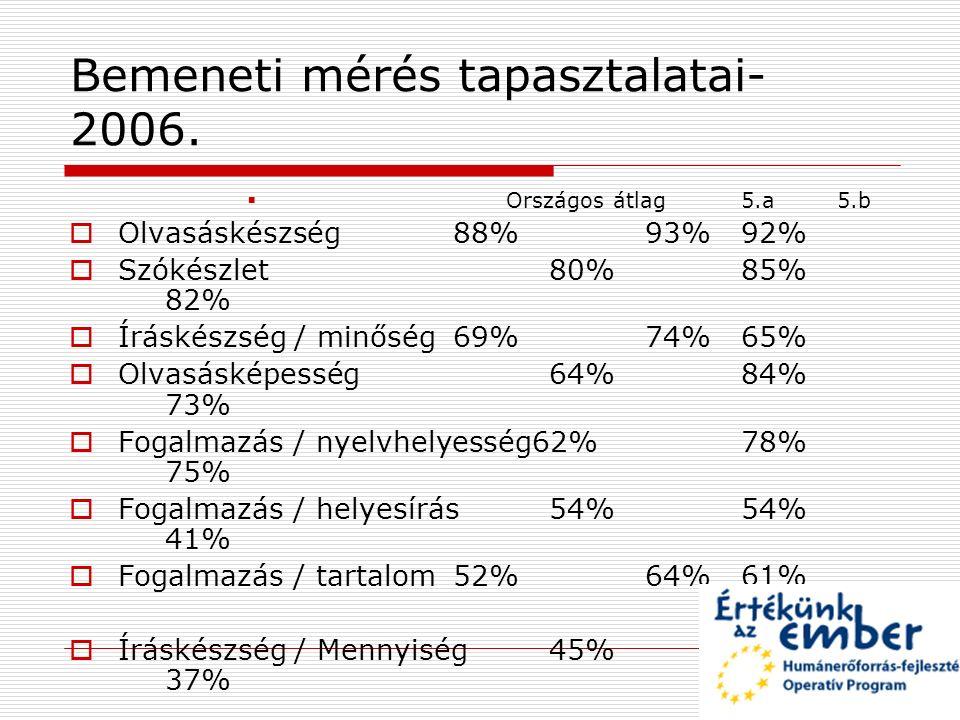 Bemeneti mérés tapasztalatai- 2006.  Országos átlag5.a5.b  Olvasáskészség88%93%92%  Szókészlet80%85% 82%  Íráskészség / minőség69%74%65%  Olvasás