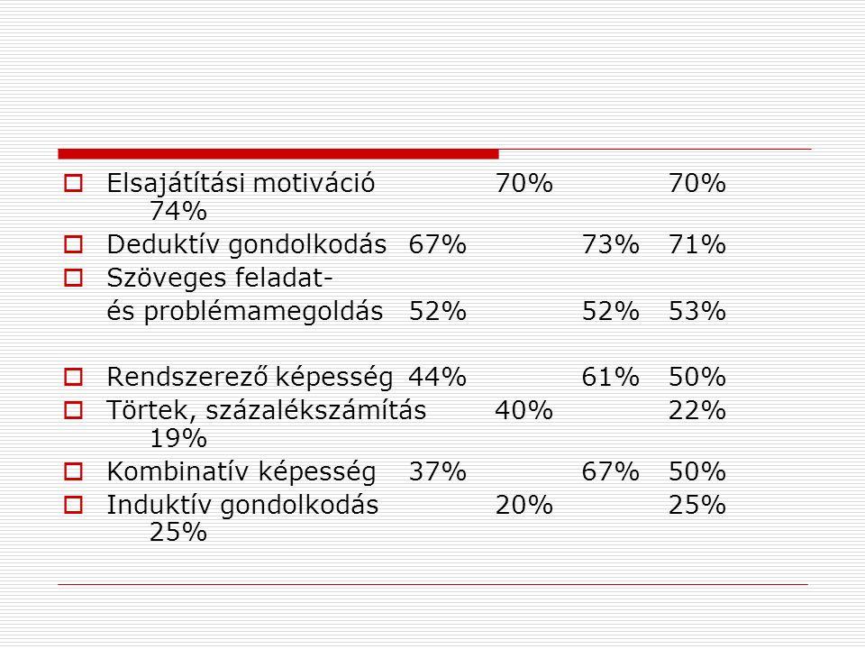  Elsajátítási motiváció70%70% 74%  Deduktív gondolkodás67%73%71%  Szöveges feladat- és problémamegoldás52%52%53%  Rendszerező képesség44%61%50% 