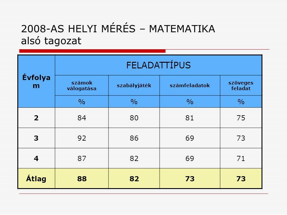2008-AS HELYI MÉRÉS – MATEMATIKA alsó tagozat Évfolya m FELADATTÍPUS számok válogatása szabályjátékszámfeladatok szöveges feladat %% 284808175 3928669