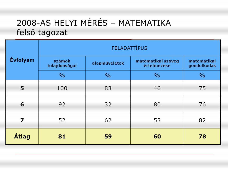 2008-AS HELYI MÉRÉS – MATEMATIKA felső tagozat Évfolyam FELADATTÍPUS számok tulajdonságai alapműveletek matematikai szöveg értelmezése matematikai gon