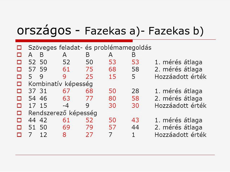 országos - Fazekas a)- Fazekas b)  Szöveges feladat- és problémamegoldás  A B A B A B  5250525053531. mérés átlaga  5759617568582. mérés átlaga 