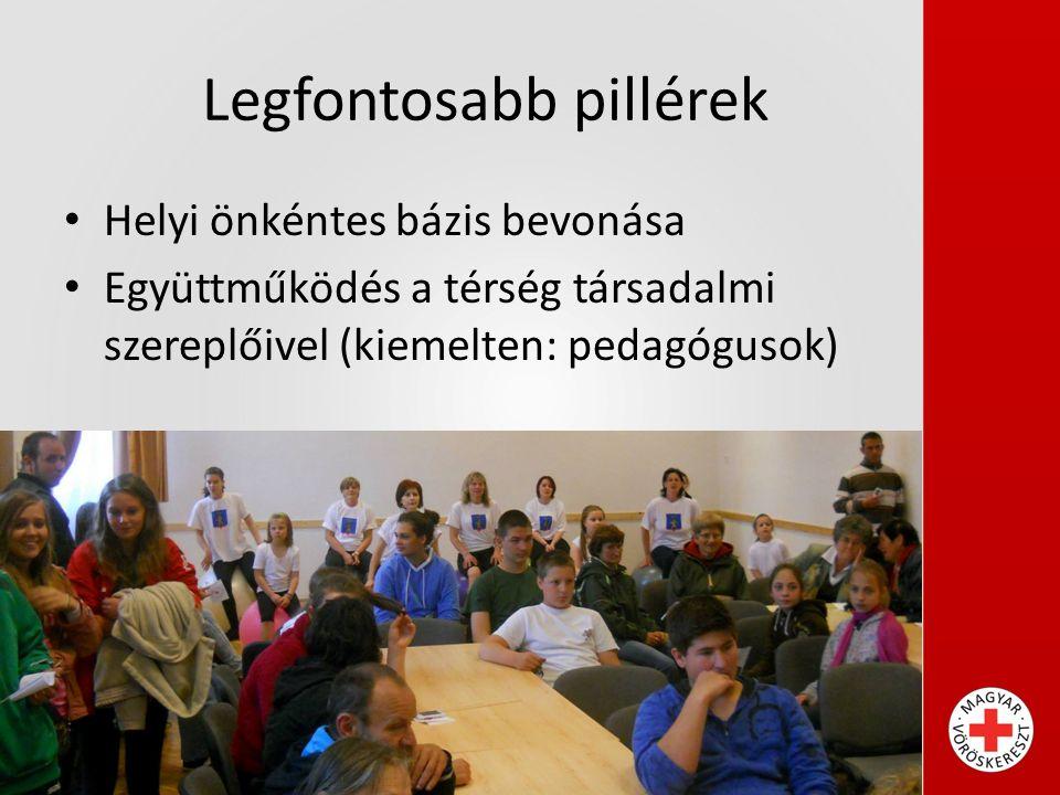 Legfontosabb pillérek Helyi önkéntes bázis bevonása Együttműködés a térség társadalmi szereplőivel (kiemelten: pedagógusok)