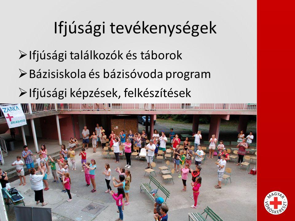 Ifjúsági tevékenységek  Ifjúsági találkozók és táborok  Bázisiskola és bázisóvoda program  Ifjúsági képzések, felkészítések