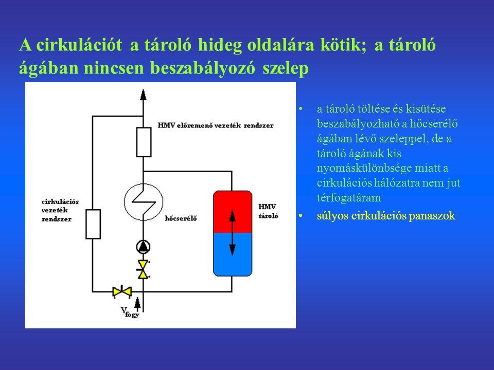 a tároló töltése és kisütése beszabályozható a hőcserélő ágában lévő szeleppel, de a tároló ágának kis nyomáskülönbsége miatt a cirkulációs hálózatra nem jut térfogatáram súlyos cirkulációs panaszok A cirkulációt a tároló hideg oldalára kötik; a tároló ágában nincsen beszabályozó szelep