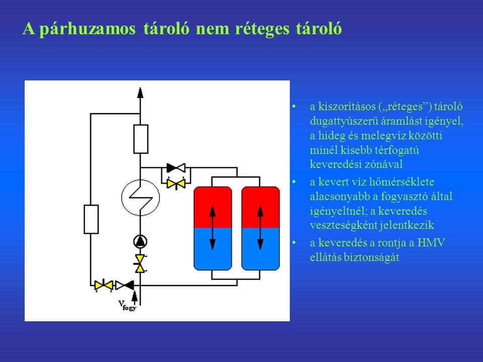 """a kiszorításos (""""réteges ) tároló dugattyúszerű áramlást igényel, a hideg és melegvíz közötti minél kisebb térfogatú keveredési zónával a kevert víz hőmérséklete alacsonyabb a fogyasztó által igényeltnél; a keveredés veszteségként jelentkezik a keveredés a rontja a HMV ellátás biztonságát A párhuzamos tároló nem réteges tároló"""