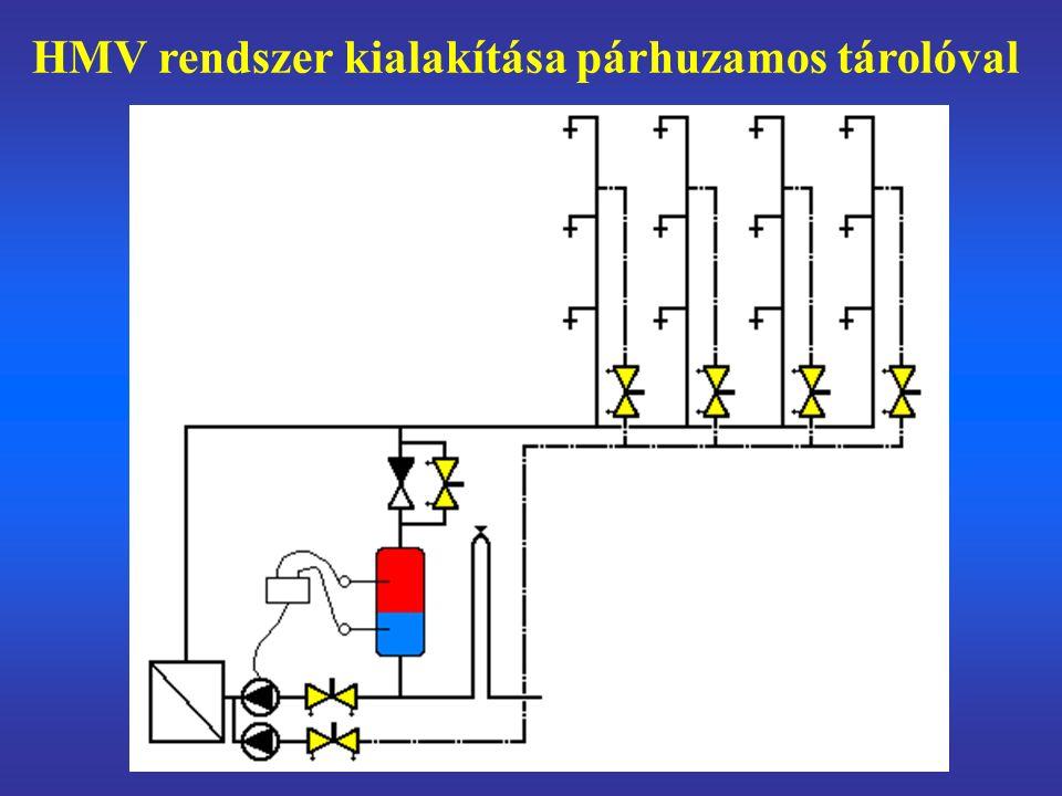 HMV rendszer kialakítása párhuzamos tárolóval