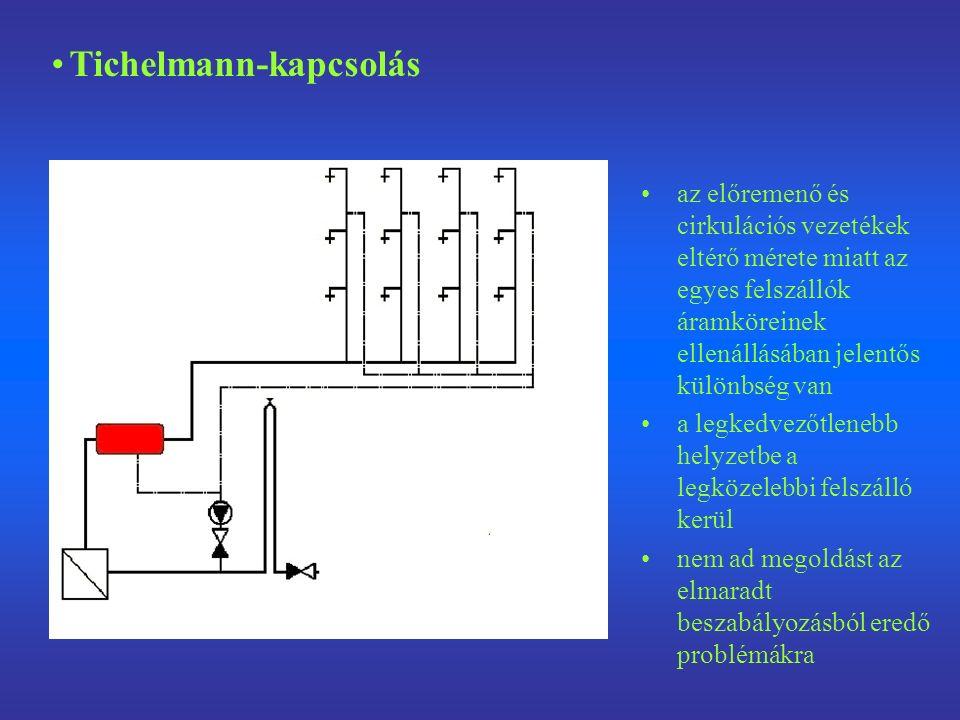 az előremenő és cirkulációs vezetékek eltérő mérete miatt az egyes felszállók áramköreinek ellenállásában jelentős különbség van a legkedvezőtlenebb helyzetbe a legközelebbi felszálló kerül nem ad megoldást az elmaradt beszabályozásból eredő problémákra Tichelmann-kapcsolás