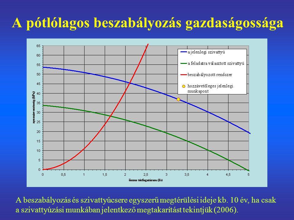 A pótlólagos beszabályozás gazdaságossága A beszabályozás és szivattyúcsere egyszerű megtérülési ideje kb.