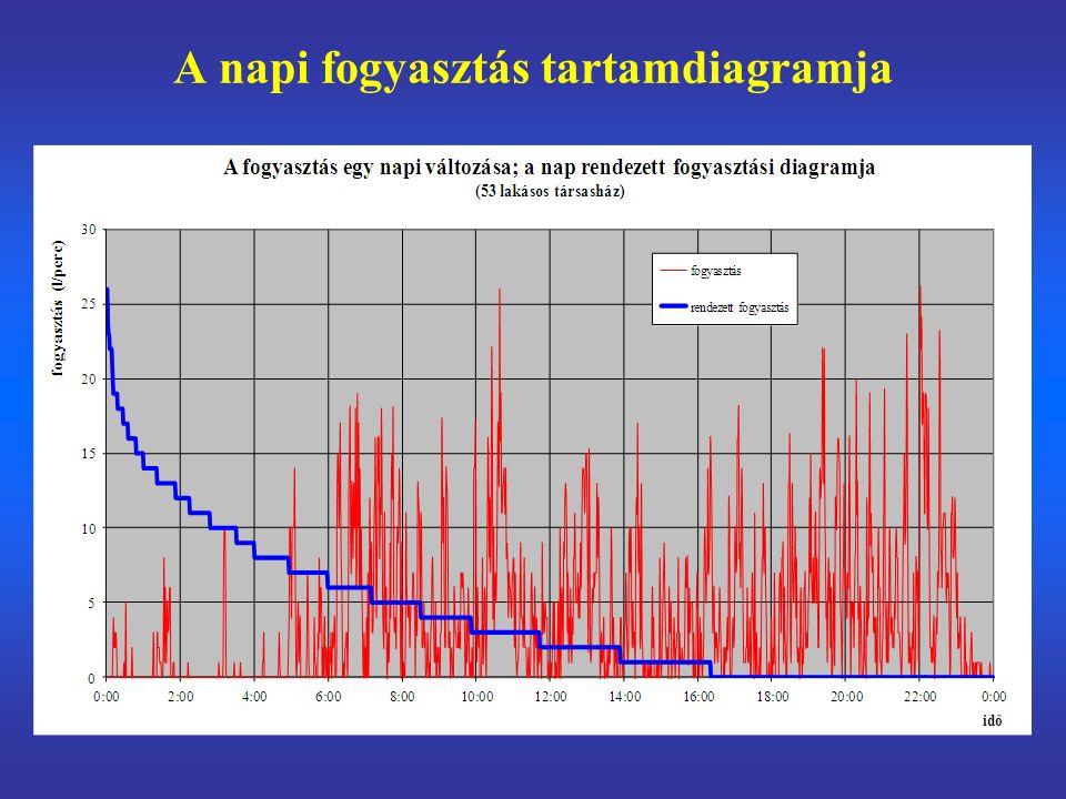 A beszabályozatlanság következményei a HMV fogyasztás szerinti elszámolása nem oldható meg jelentős víz- és hőveszteség a beszabályozatlanságot általában túlméretezett cirkulációs térfogatárammal kompenzálják, ami a legkedvezőtlenebb fogyasztó számára is elfogadható viszonyokat eredményez: → energiapazarlás a HMV hőtermelés méretezésében komoly bizonytalanságot okoz az ismeretlen cirkuláció –a nagy cirkulációs térfogatáram és magas visszatérő hőmérséklet rontja a hőcserélő közepes hőfokkülönbségét –a HMV termelés az indokoltat meghaladó primer tömegáramot igényel