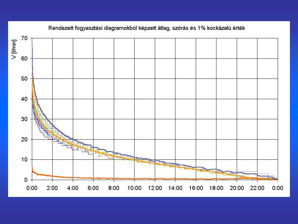 A soros kapcsolású tároló működése a fogyasztás teljes térfogatárama a hőtermelőn halad át csúcsfogyasztás idején a hőtermelő teljesítménye elégtelen a hőcserélőből kilépő alacsonyabb hőmérsékletű víz a tárolóba jut, ahol bonyolult áramlási folyamatok zajlanak a fogyasztóhoz a tárolóban kialakult hőmérsékletű víz áramlik a tárolóban csak a fogyasztó által elfogadható hőmérsékletű közeg fordulhat elő – hacsak megfelelő biztonsággal ki nem tudjuk zárni, hogy a hidegebb víz a tároló regenerálása előtt a fogyasztóhoz jusson a tárolót a csúcsidőn kívül lehet regenerálni – a cirkuláció megléte a gyakorlatban elengedhetetlen (boilert kis kiterjedésű rendszerekben érdemes alkalmazni, ahol egyébként nem létesítenének cirkulációs rendszert)