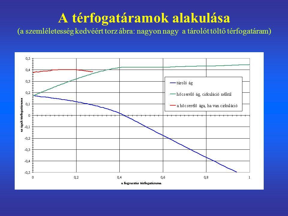A térfogatáramok alakulása (a szemléletesség kedvéért torz ábra: nagyon nagy a tárolót töltő térfogatáram)