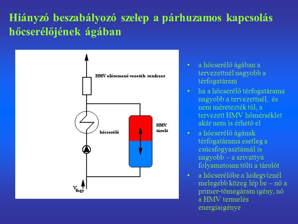 a hőcserélő ágában a tervezettnél nagyobb a térfogatáram ha a hőcserélő térfogatárama nagyobb a tervezettnél, és nem méretezték túl, a tervezett HMV hőmérséklet akár nem is érhető el a hőcserélő ágának térfogatárama esetleg a csúcsfogyasztásnál is nagyobb – a szivattyú folyamatosan tölti a tárolót a hőcserélőbe a hidegvíznél melegebb közeg lép be – nő a primer-tömegáram igény, nő a HMV termelés energiaigénye Hiányzó beszabályozó szelep a párhuzamos kapcsolás hőcserélőjének ágában