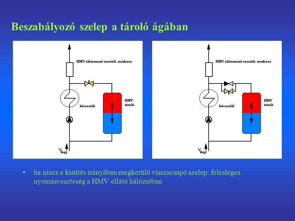 ha nincs a kisütés irányában megkerülő visszacsapó szelep: felesleges nyomásveszteség a HMV ellátó hálózatban Beszabályozó szelep a tároló ágában