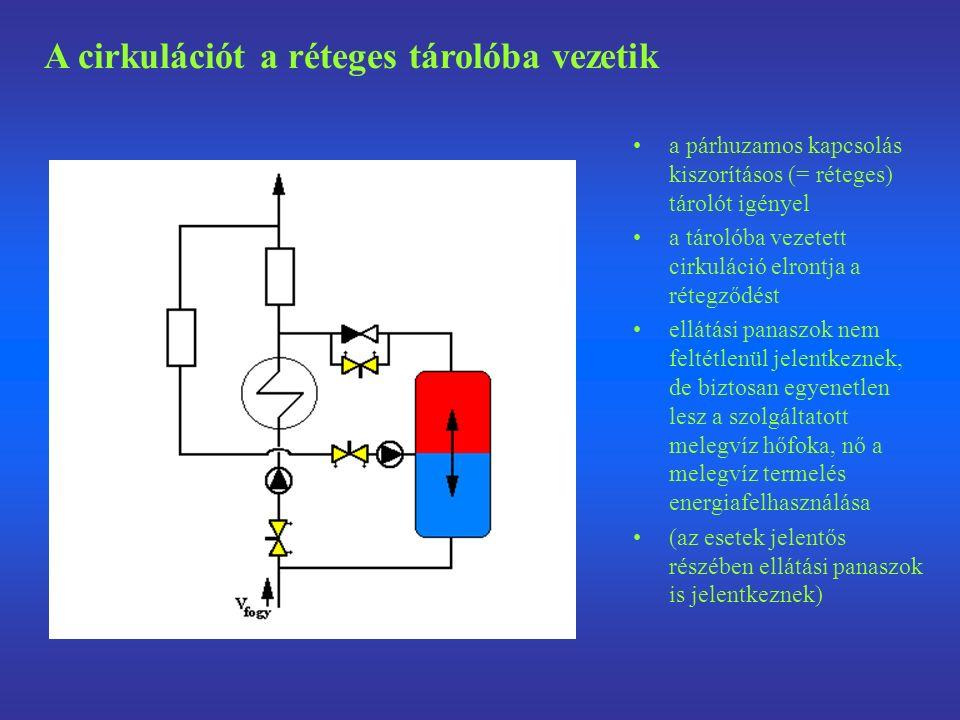 a párhuzamos kapcsolás kiszorításos (= réteges) tárolót igényel a tárolóba vezetett cirkuláció elrontja a rétegződést ellátási panaszok nem feltétlenül jelentkeznek, de biztosan egyenetlen lesz a szolgáltatott melegvíz hőfoka, nő a melegvíz termelés energiafelhasználása (az esetek jelentős részében ellátási panaszok is jelentkeznek) A cirkulációt a réteges tárolóba vezetik