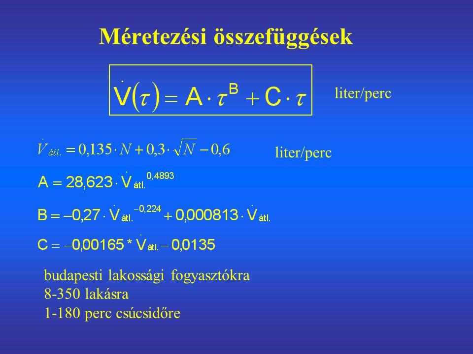 Méretezési összefüggések budapesti lakossági fogyasztókra 8-350 lakásra 1-180 perc csúcsidőre liter/perc