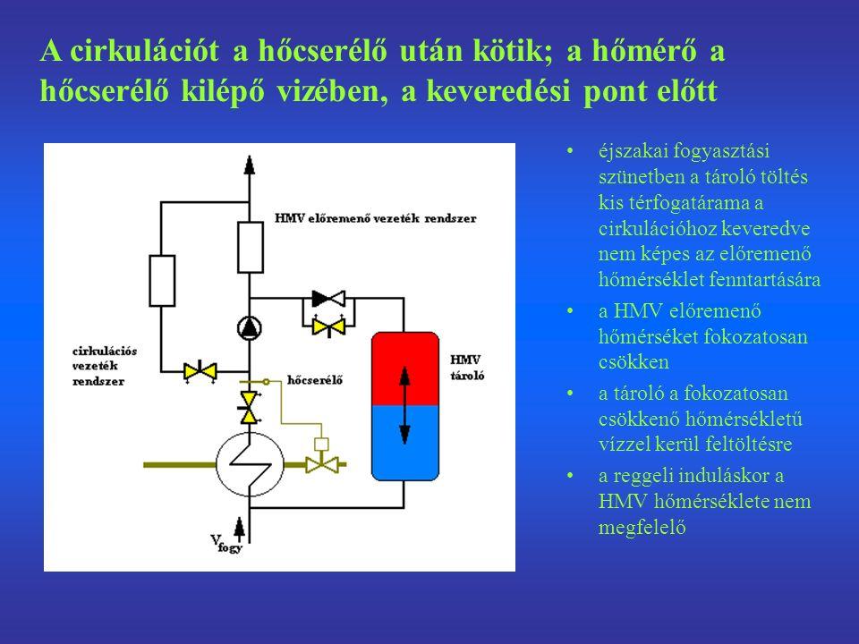 éjszakai fogyasztási szünetben a tároló töltés kis térfogatárama a cirkulációhoz keveredve nem képes az előremenő hőmérséklet fenntartására a HMV előremenő hőmérséket fokozatosan csökken a tároló a fokozatosan csökkenő hőmérsékletű vízzel kerül feltöltésre a reggeli induláskor a HMV hőmérséklete nem megfelelő A cirkulációt a hőcserélő után kötik; a hőmérő a hőcserélő kilépő vizében, a keveredési pont előtt