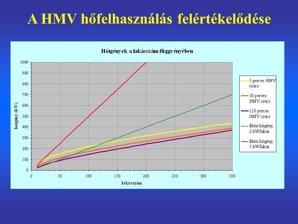 Éves hőfelhasználás egy fiktív mintaépületben: fűtés: 628,4 GJ HMV:643,6 GJ!