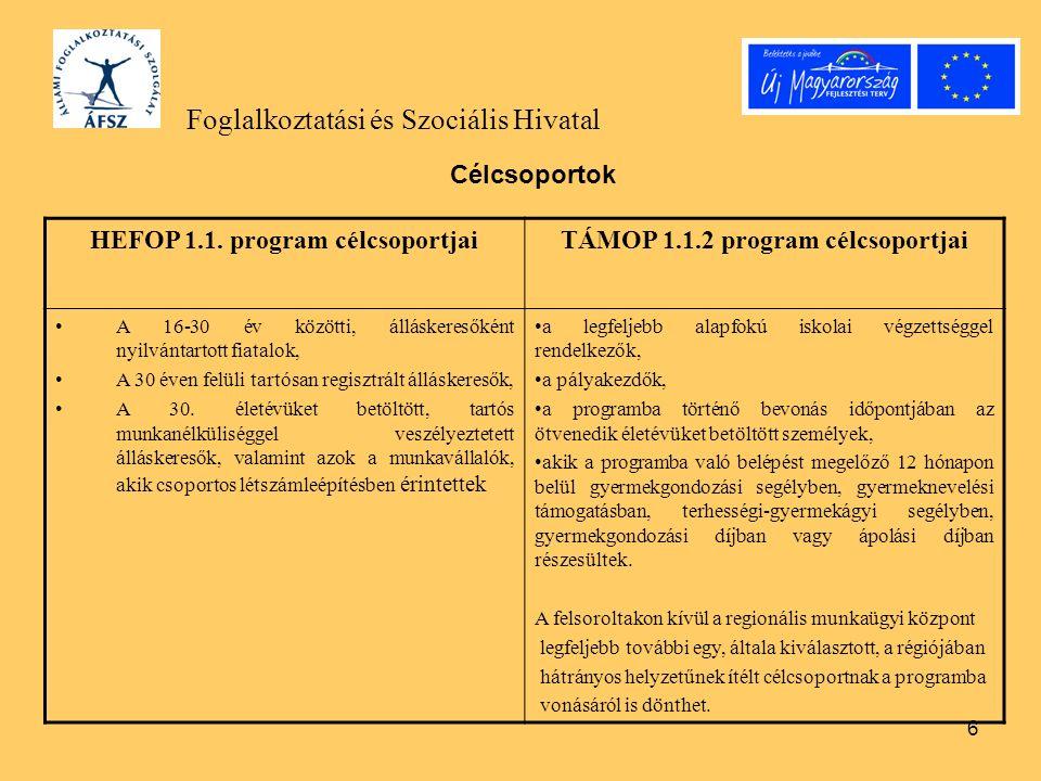 6 Foglalkoztatási és Szociális Hivatal Célcsoportok HEFOP 1.1. program célcsoportjaiTÁMOP 1.1.2 program célcsoportjai A 16-30 év közötti, álláskeresők