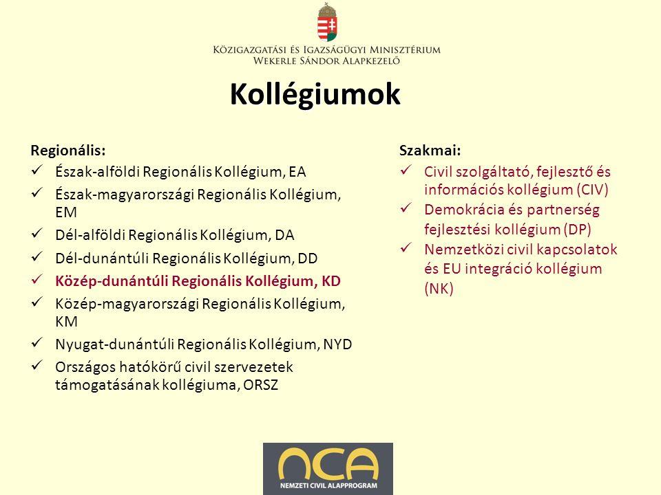 Regionális: Észak-alföldi Regionális Kollégium, EA Észak-magyarországi Regionális Kollégium, EM Dél-alföldi Regionális Kollégium, DA Dél-dunántúli Regionális Kollégium, DD Közép-dunántúli Regionális Kollégium, KD Közép-magyarországi Regionális Kollégium, KM Nyugat-dunántúli Regionális Kollégium, NYD Országos hatókörű civil szervezetek támogatásának kollégiuma, ORSZ Szakmai: Civil szolgáltató, fejlesztő és információs kollégium (CIV) Demokrácia és partnerség fejlesztési kollégium (DP) Nemzetközi civil kapcsolatok és EU integráció kollégium (NK) Kollégiumok