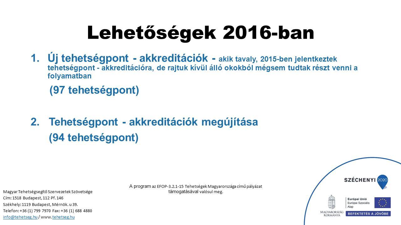 Lehetőségek 2016-ban 1.Új tehetségpont - akkreditációk - akik tavaly, 2015-ben jelentkeztek tehetségpont - akkreditációra, de rajtuk kívül álló okokbó