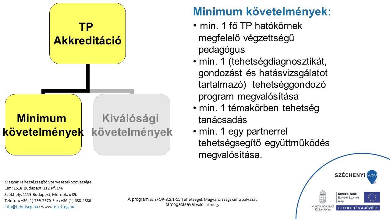 TP Akkreditáció Minimum követelmények Kiválósági követelmények Minimum követelmények: min. 1 fő TP hatókörnek megfelelő végzettségű pedagógus min. 1 (