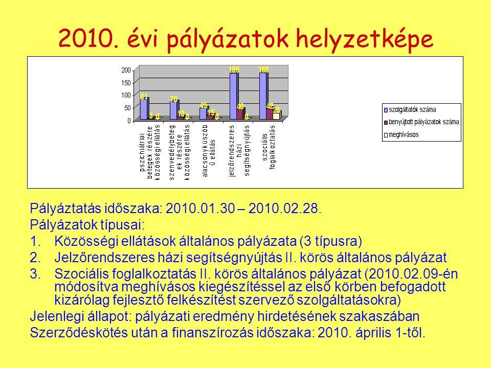 2010. évi pályázatok helyzetképe Pályáztatás időszaka: 2010.01.30 – 2010.02.28.