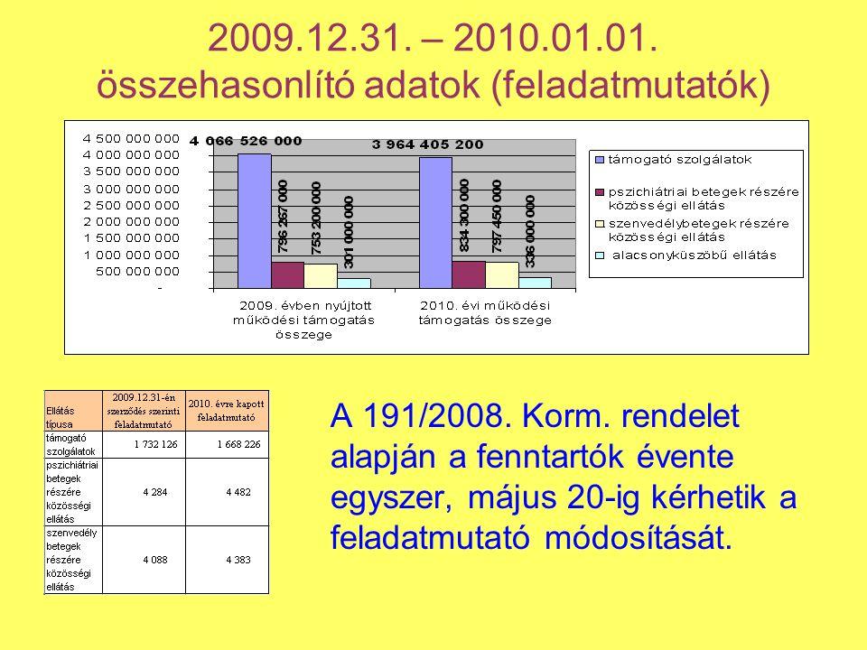 2009.12.31. – 2010.01.01. összehasonlító adatok (feladatmutatók) A 191/2008.