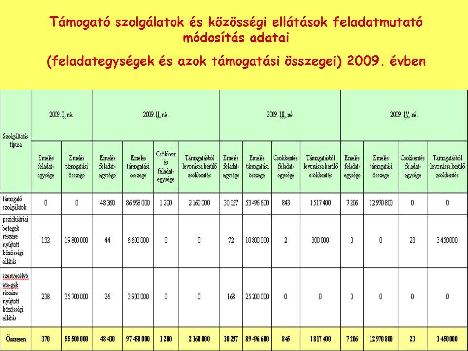 Támogató szolgálatok és közösségi ellátások feladatmutató módosítás adatai (feladategységek és azok támogatási összegei) 2009.