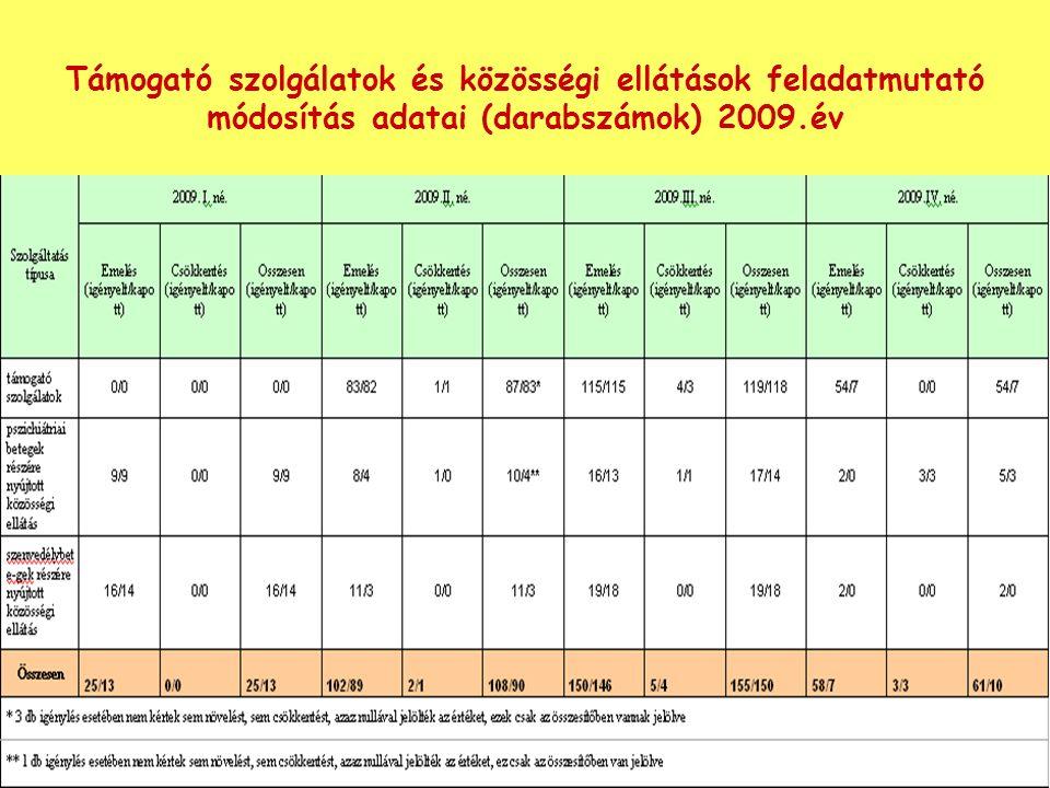 Támogató szolgálatok és közösségi ellátások feladatmutató módosítás adatai (darabszámok) 2009.év