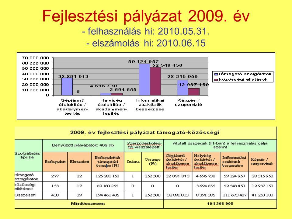 Fejlesztési pályázat 2009. év - felhasználás hi: 2010.05.31. - elszámolás hi: 2010.06.15
