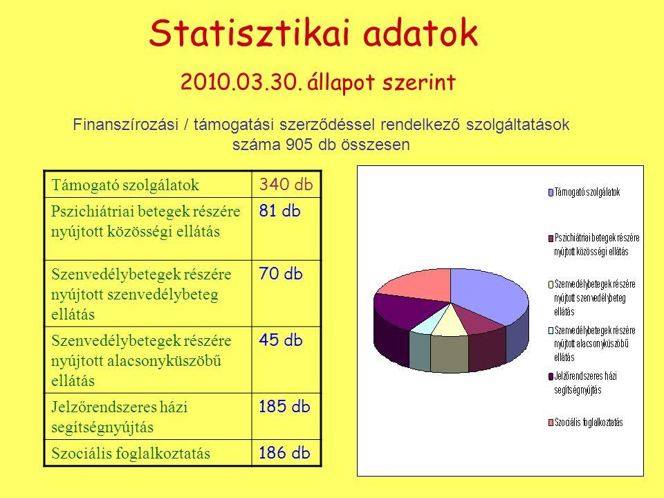 Statisztikai adatok 2010.03.30.