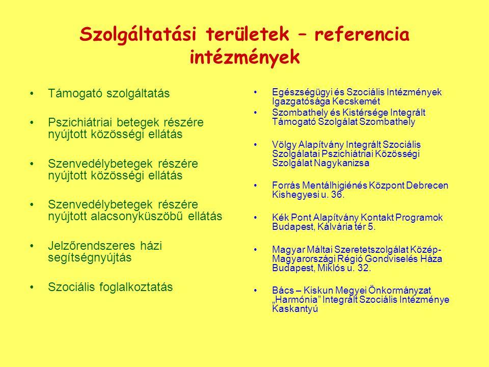 Szolgáltatási területek – referencia intézmények Támogató szolgáltatás Pszichiátriai betegek részére nyújtott közösségi ellátás Szenvedélybetegek részére nyújtott közösségi ellátás Szenvedélybetegek részére nyújtott alacsonyküszöbű ellátás Jelzőrendszeres házi segítségnyújtás Szociális foglalkoztatás Egészségügyi és Szociális Intézmények Igazgatósága Kecskemét Szombathely és Kistérsége Integrált Támogató Szolgálat Szombathely Völgy Alapítvány Integrált Szociális Szolgálatai Pszichiátriai Közösségi Szolgálat Nagykanizsa Forrás Mentálhigiénés Központ Debrecen Kishegyesi u.